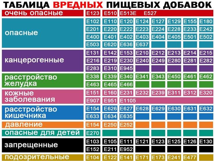 Очень опасные пищевые добавки ракообразующие: е 131, е 210-217, е 240, е 330 и тд вредные для кожи: е 230-232